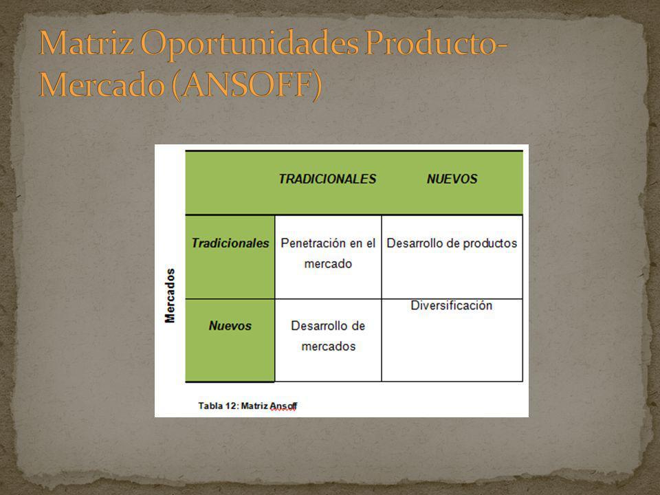 Matriz Oportunidades Producto-Mercado (ANSOFF)