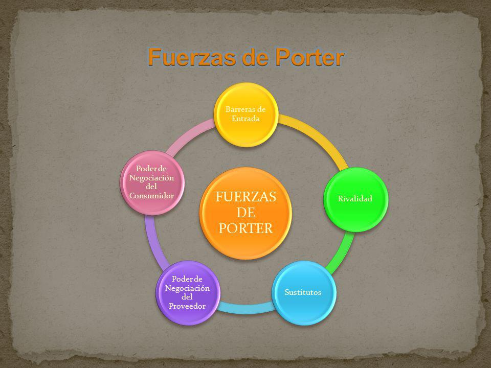 Fuerzas de Porter FUERZAS DE PORTER Barreras de Entrada Rivalidad