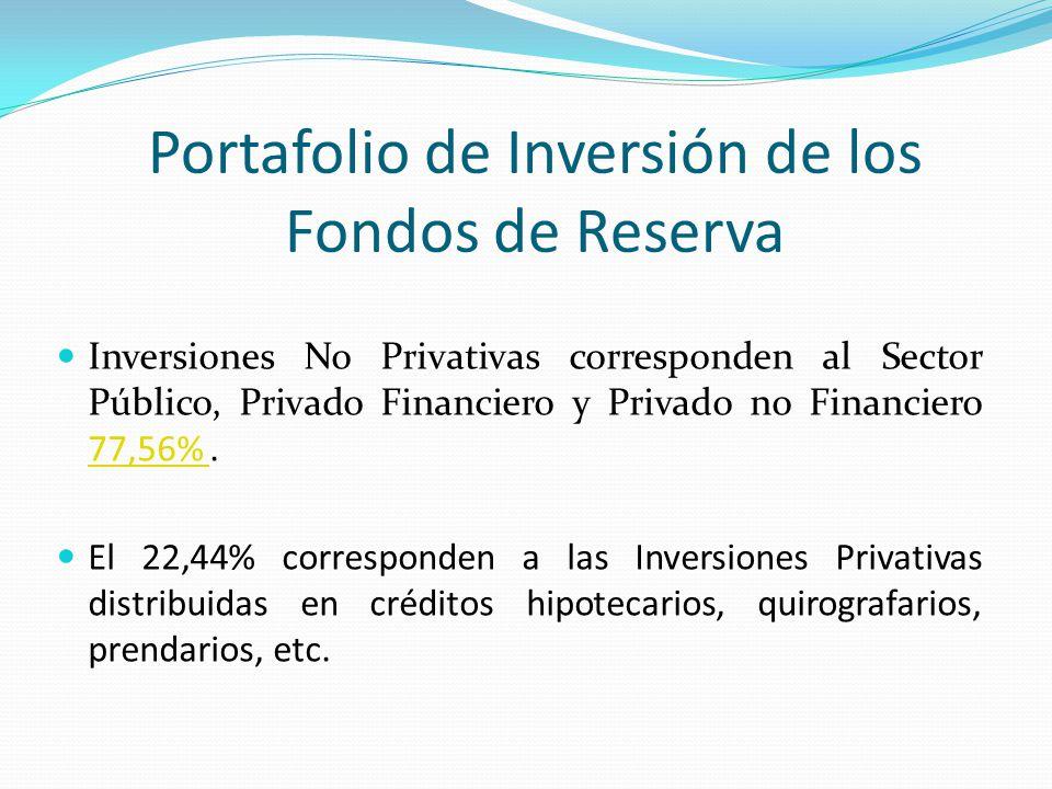 Portafolio de Inversión de los Fondos de Reserva