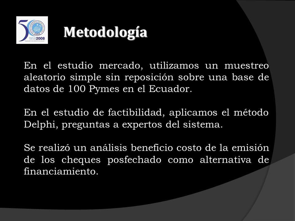 Metodología En el estudio mercado, utilizamos un muestreo aleatorio simple sin reposición sobre una base de datos de 100 Pymes en el Ecuador.