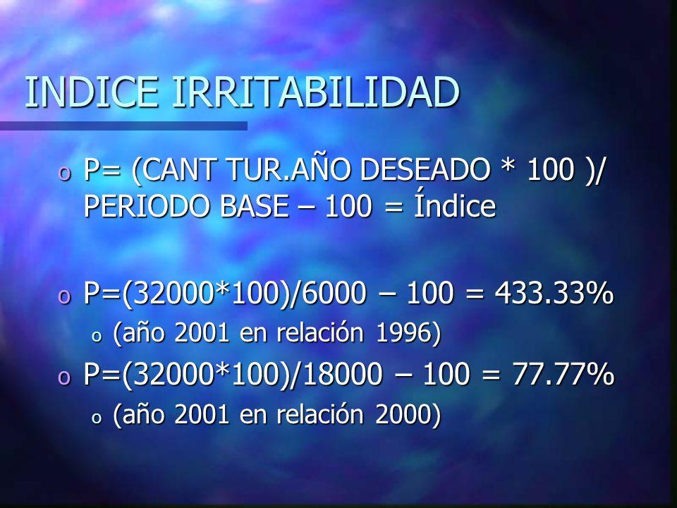 INDICE IRRITABILIDAD P= (CANT TUR.AÑO DESEADO * 100 )/ PERIODO BASE – 100 = Índice. P=(32000*100)/6000 – 100 = 433.33%