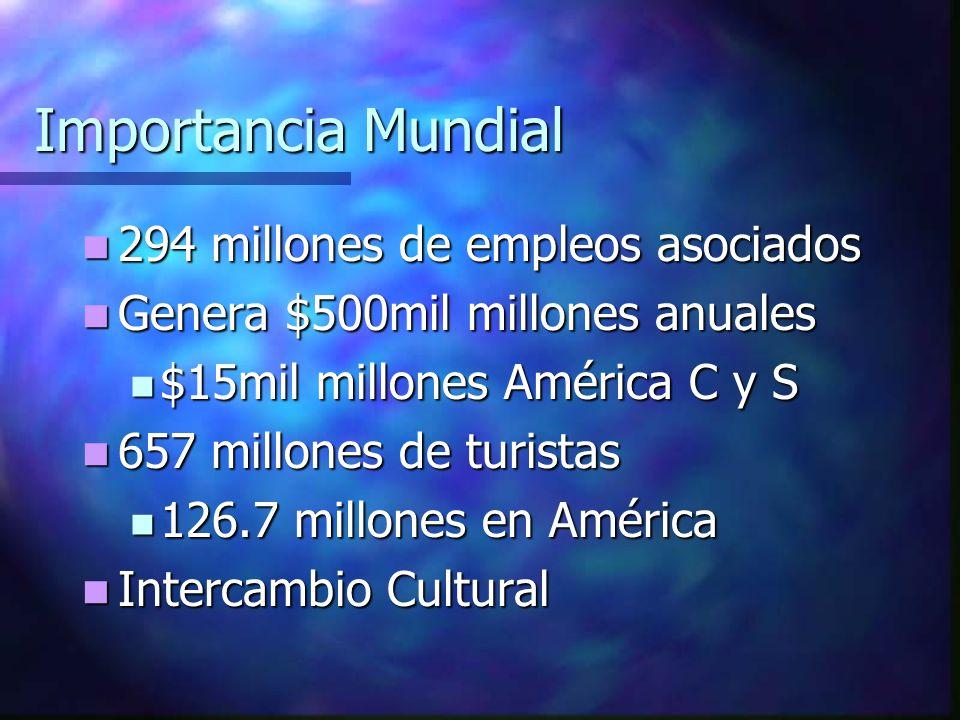Importancia Mundial 294 millones de empleos asociados