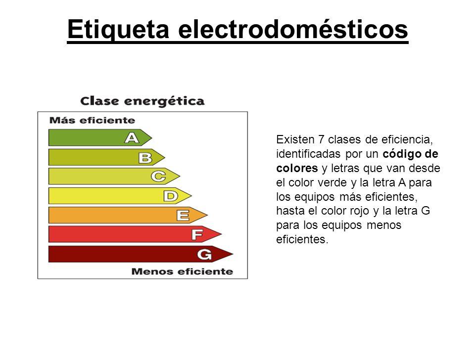 Eficiencia energ tica ppt descargar - Electrodomesticos de colores ...