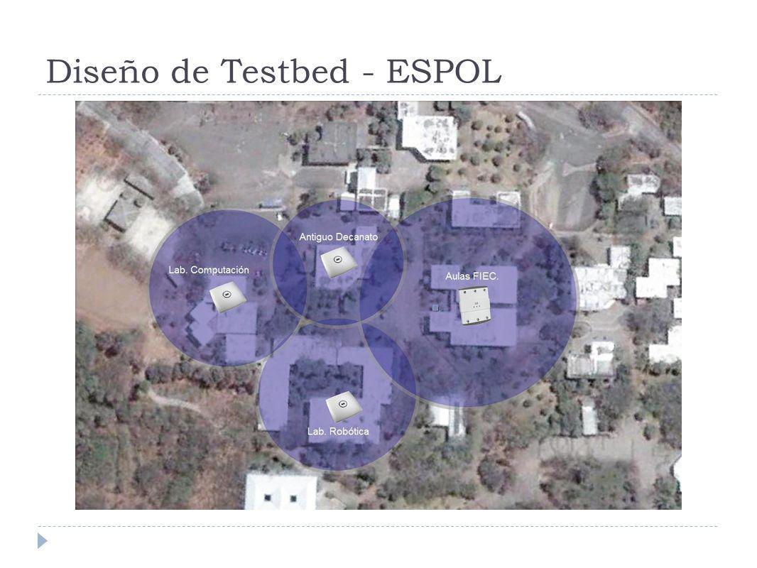 Diseño de Testbed - ESPOL