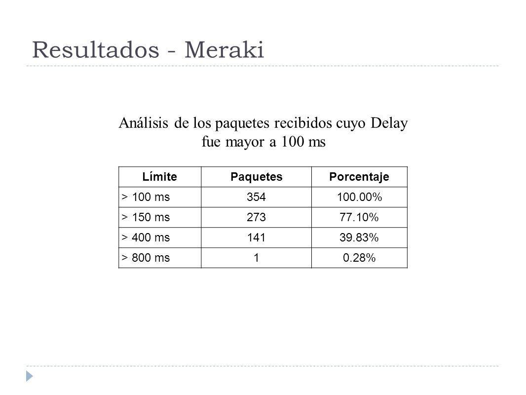 Análisis de los paquetes recibidos cuyo Delay fue mayor a 100 ms