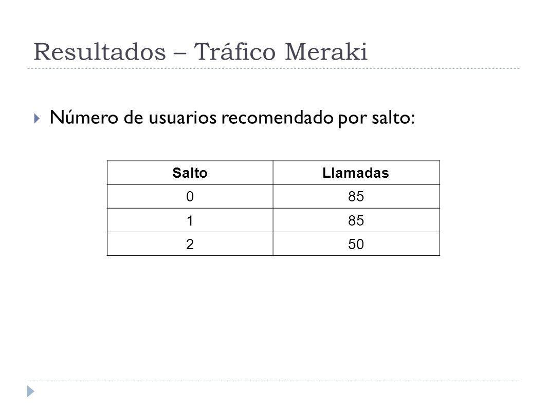 Resultados – Tráfico Meraki