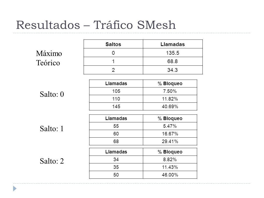 Resultados – Tráfico SMesh