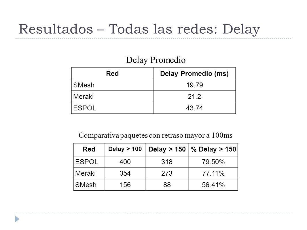 Resultados – Todas las redes: Delay