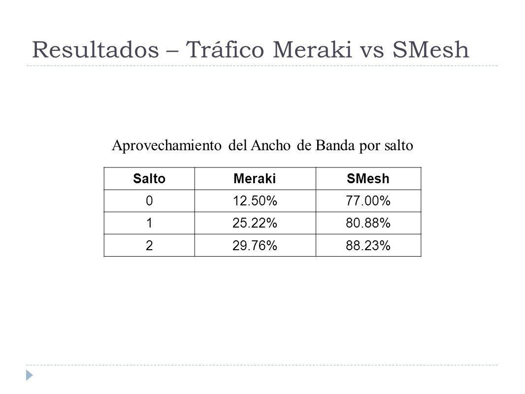 Resultados – Tráfico Meraki vs SMesh