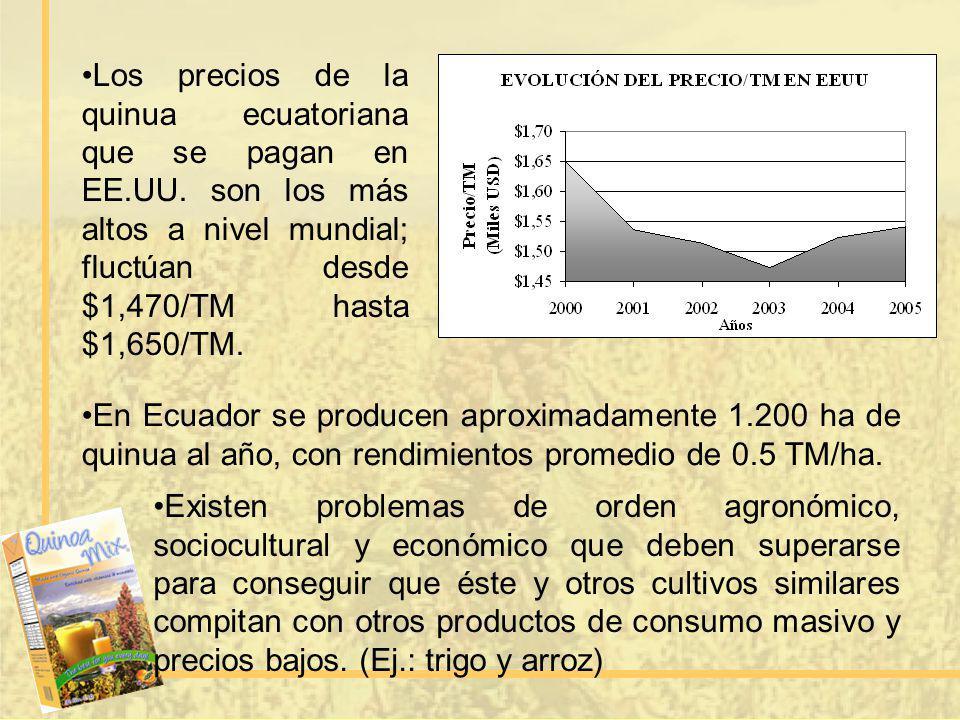 Los precios de la quinua ecuatoriana que se pagan en EE. UU