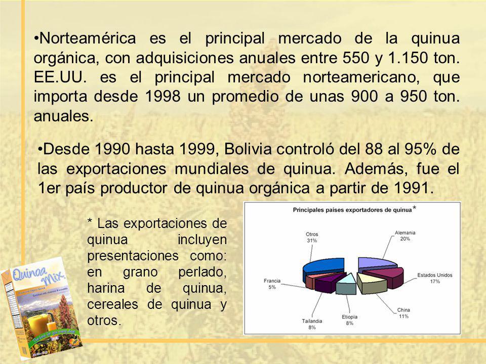 Norteamérica es el principal mercado de la quinua orgánica, con adquisiciones anuales entre 550 y 1.150 ton. EE.UU. es el principal mercado norteamericano, que importa desde 1998 un promedio de unas 900 a 950 ton. anuales.