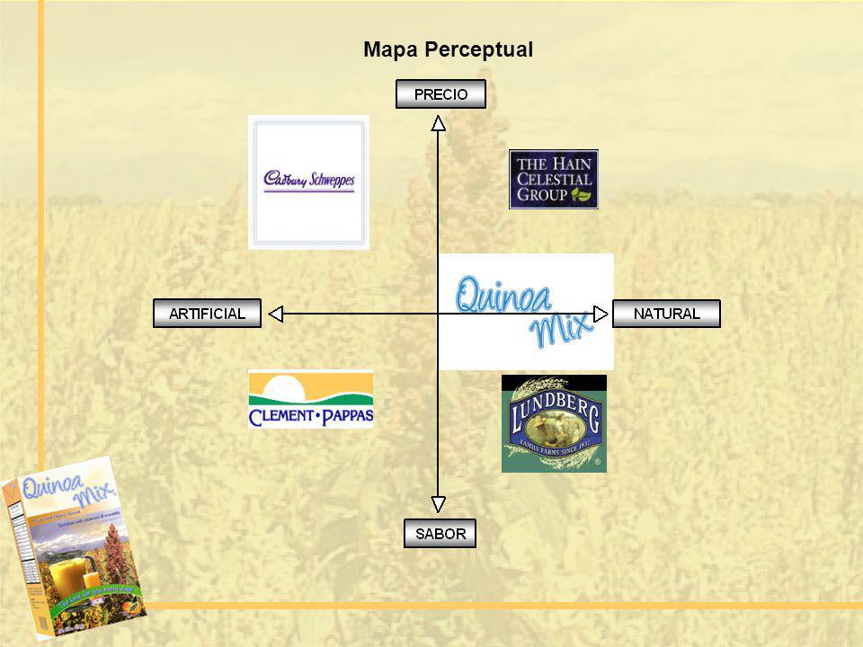 Mapa Perceptual