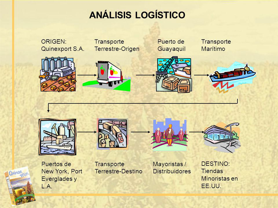 ANÁLISIS LOGÍSTICO ORIGEN: Quinexport S.A. Puerto de Guayaquil