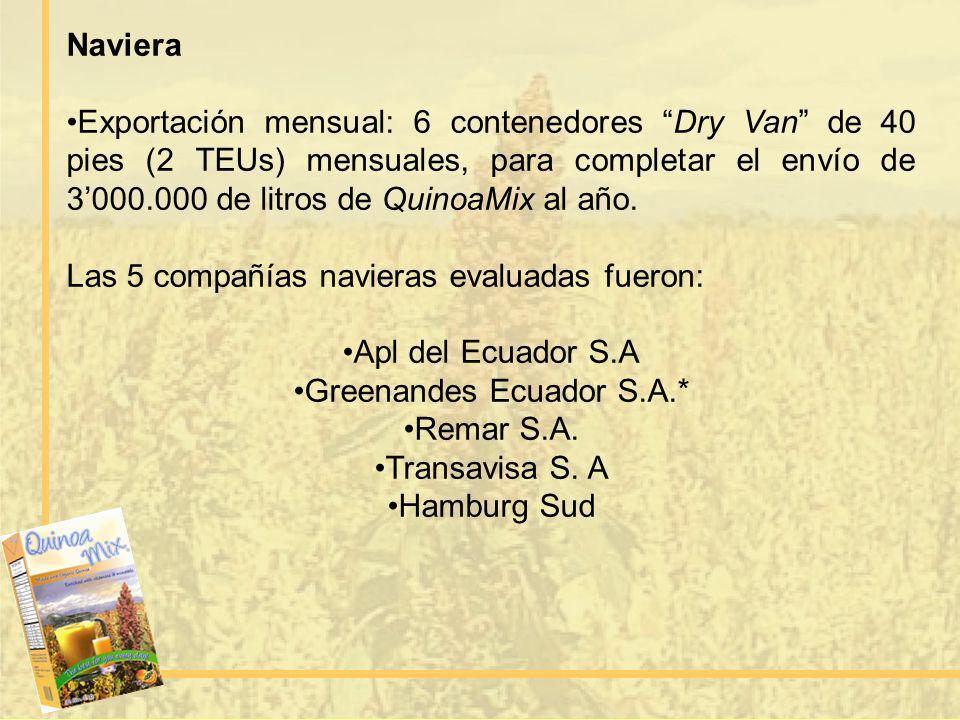 Greenandes Ecuador S.A.*