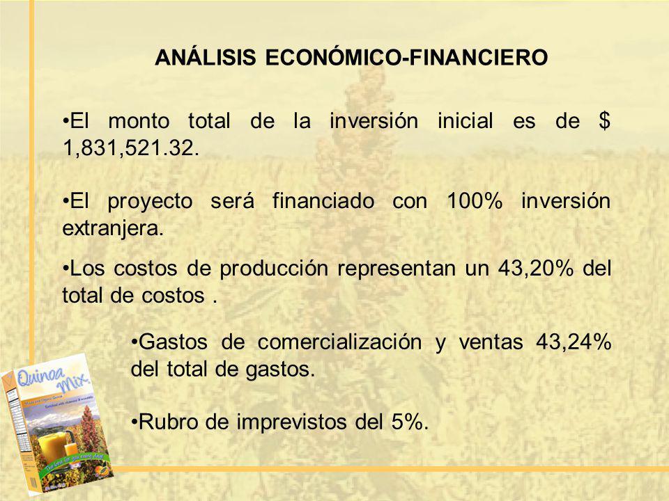 ANÁLISIS ECONÓMICO-FINANCIERO