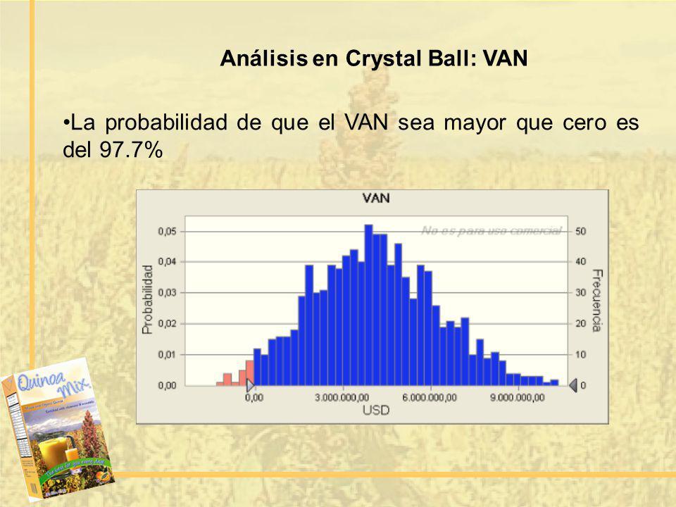 Análisis en Crystal Ball: VAN