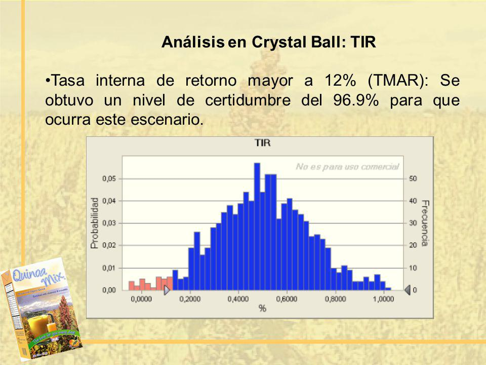 Análisis en Crystal Ball: TIR