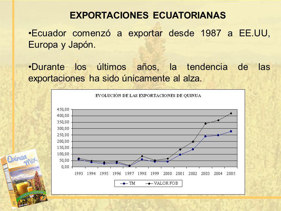 EXPORTACIONES ECUATORIANAS