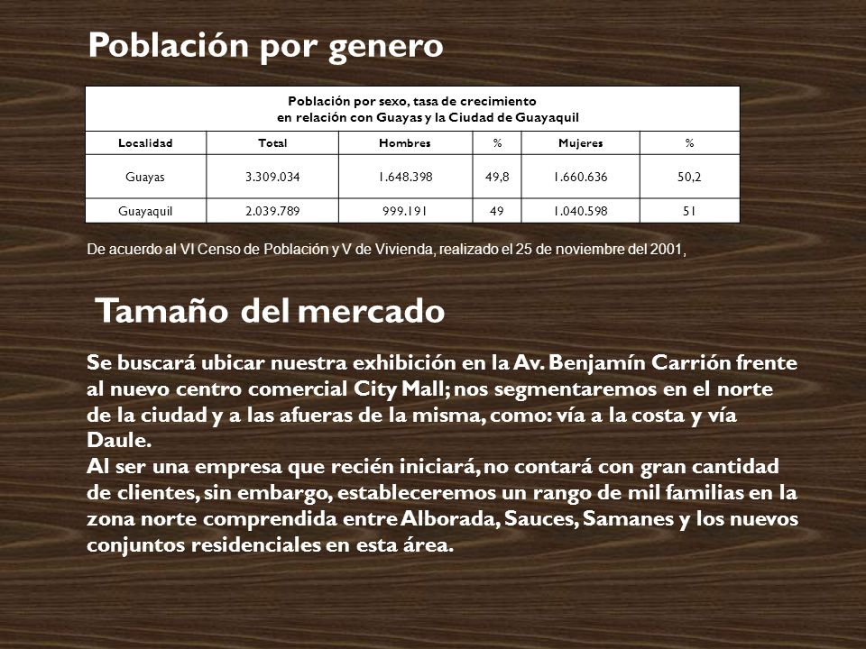Población por genero Tamaño del mercado