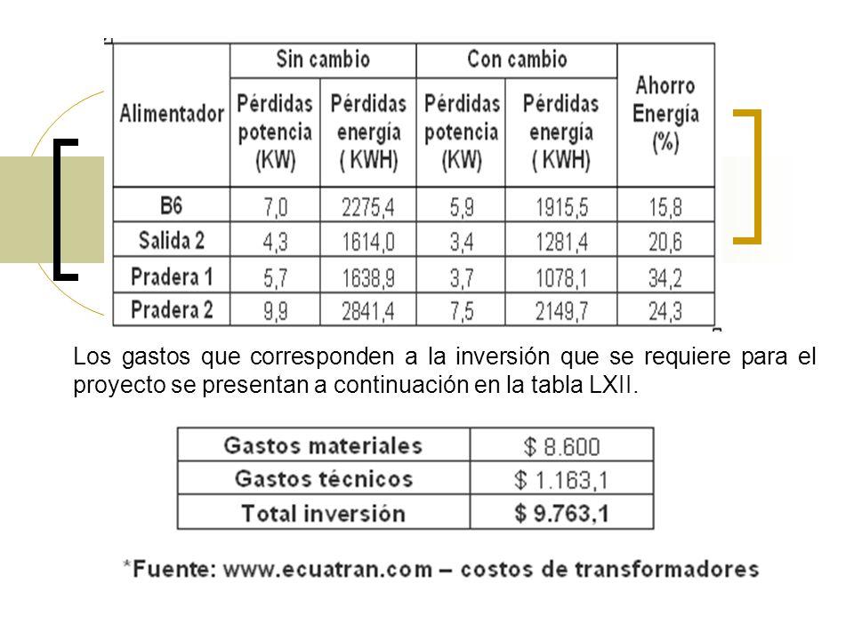 Los gastos que corresponden a la inversión que se requiere para el proyecto se presentan a continuación en la tabla LXII.