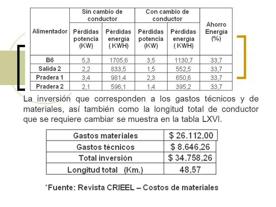 La inversión que corresponden a los gastos técnicos y de materiales, así también como la longitud total de conductor que se requiere cambiar se muestra en la tabla LXVI.