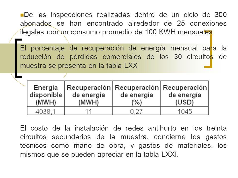 De las inspecciones realizadas dentro de un ciclo de 300 abonados se han encontrado alrededor de 25 conexiones ilegales con un consumo promedio de 100 KWH mensuales.