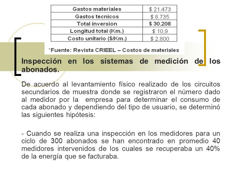 Inspección en los sistemas de medición de los abonados.