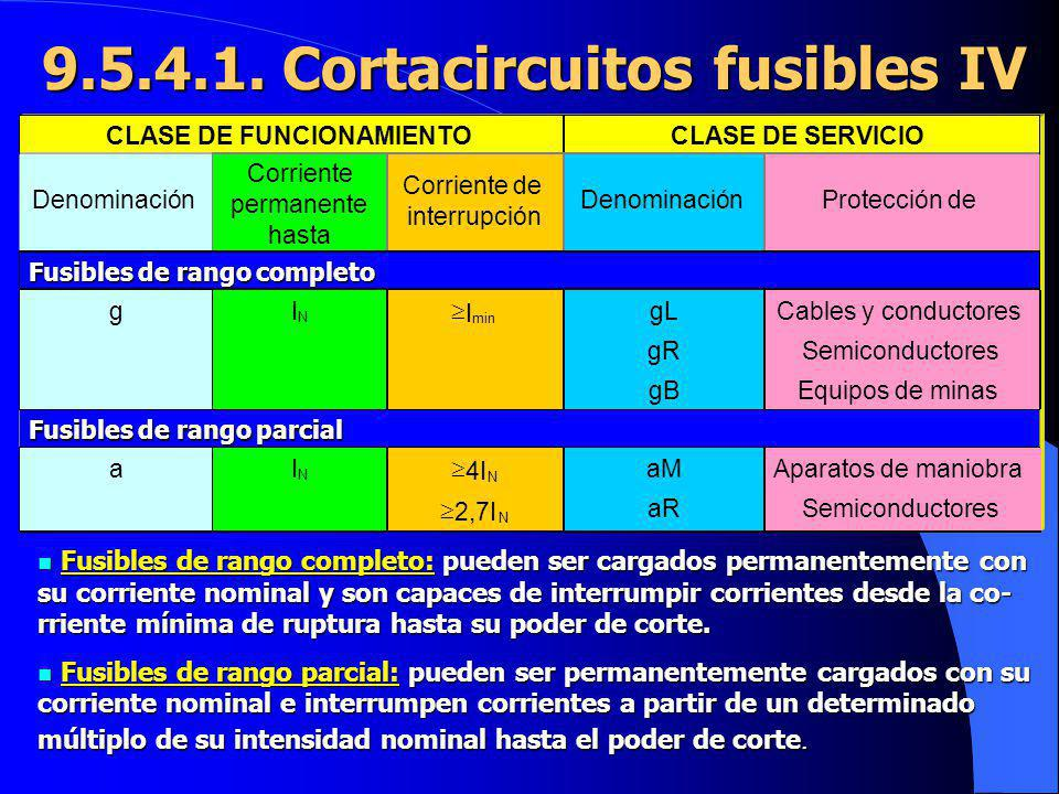 9.5.4.1. Cortacircuitos fusibles IV