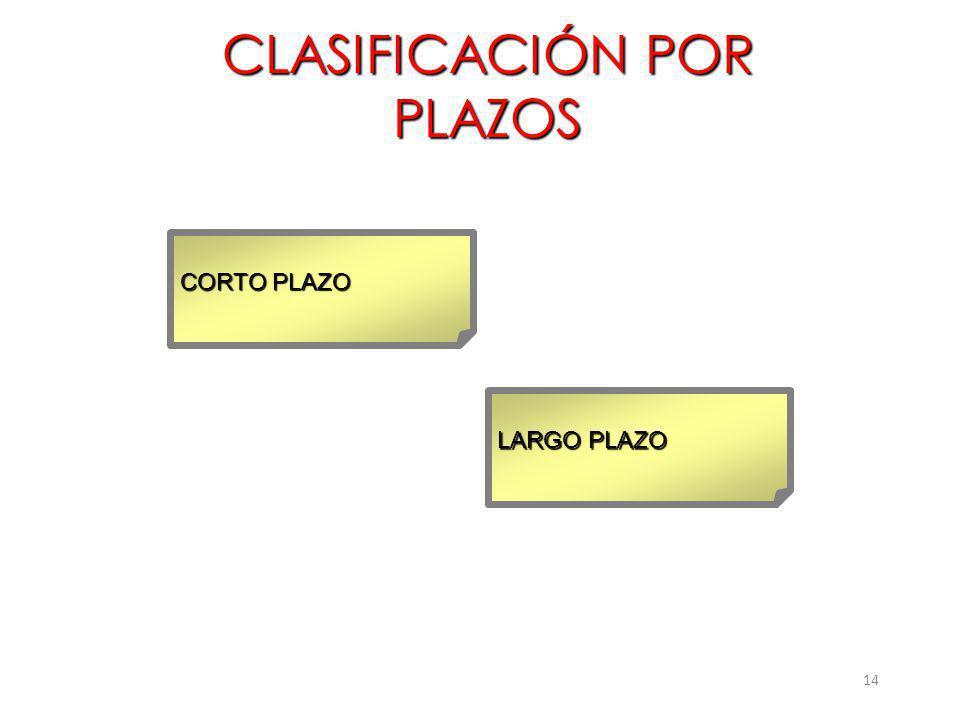CLASIFICACIÓN POR PLAZOS