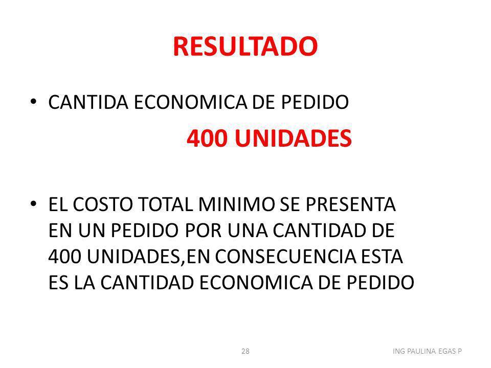 RESULTADO CANTIDA ECONOMICA DE PEDIDO 400 UNIDADES