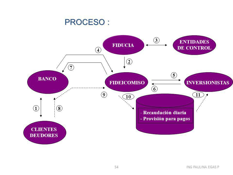 PROCESO : FIDUCIA 3 ENTIDADES DE CONTROL 4 2 7 BANCO FIDEICOMISO 5