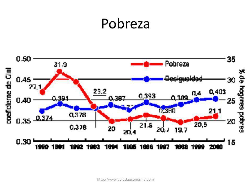 Pobreza http://www.auladeeconomia.com