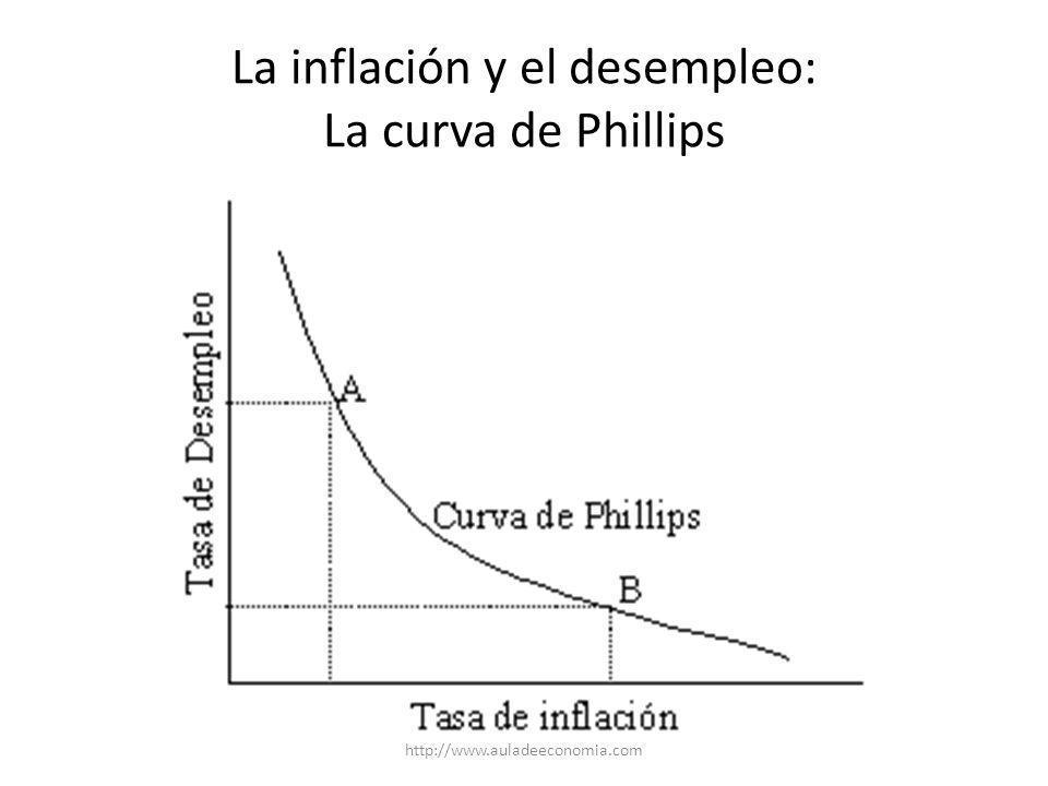 La inflación y el desempleo: La curva de Phillips