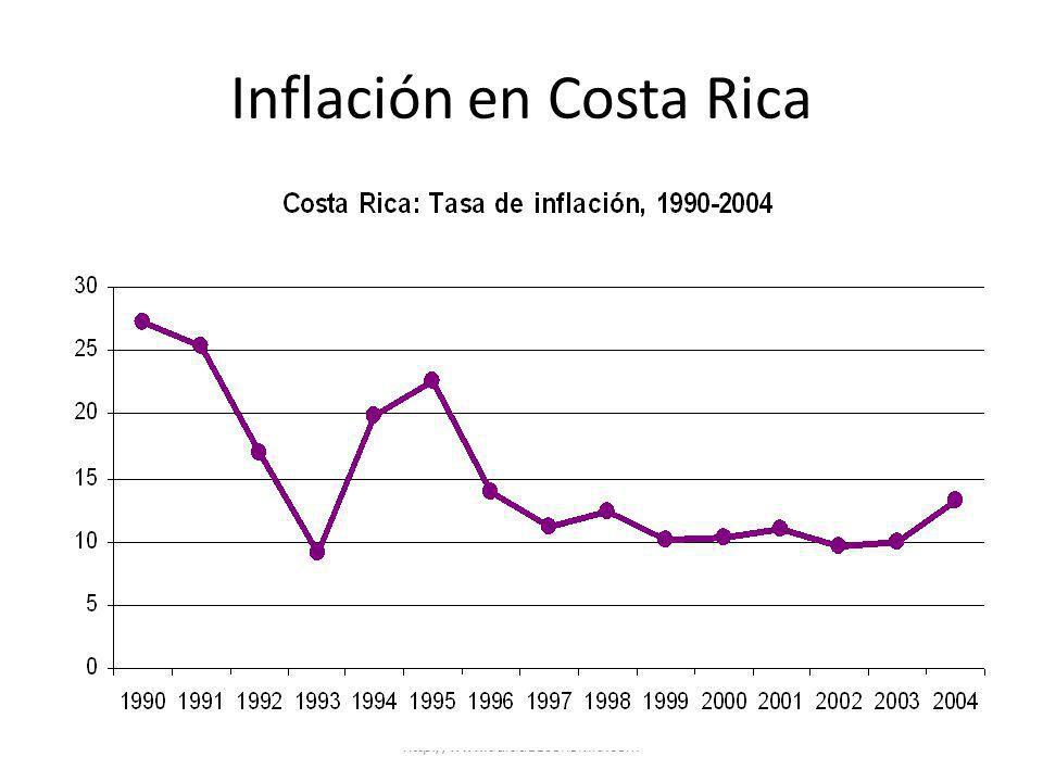 Inflación en Costa Rica