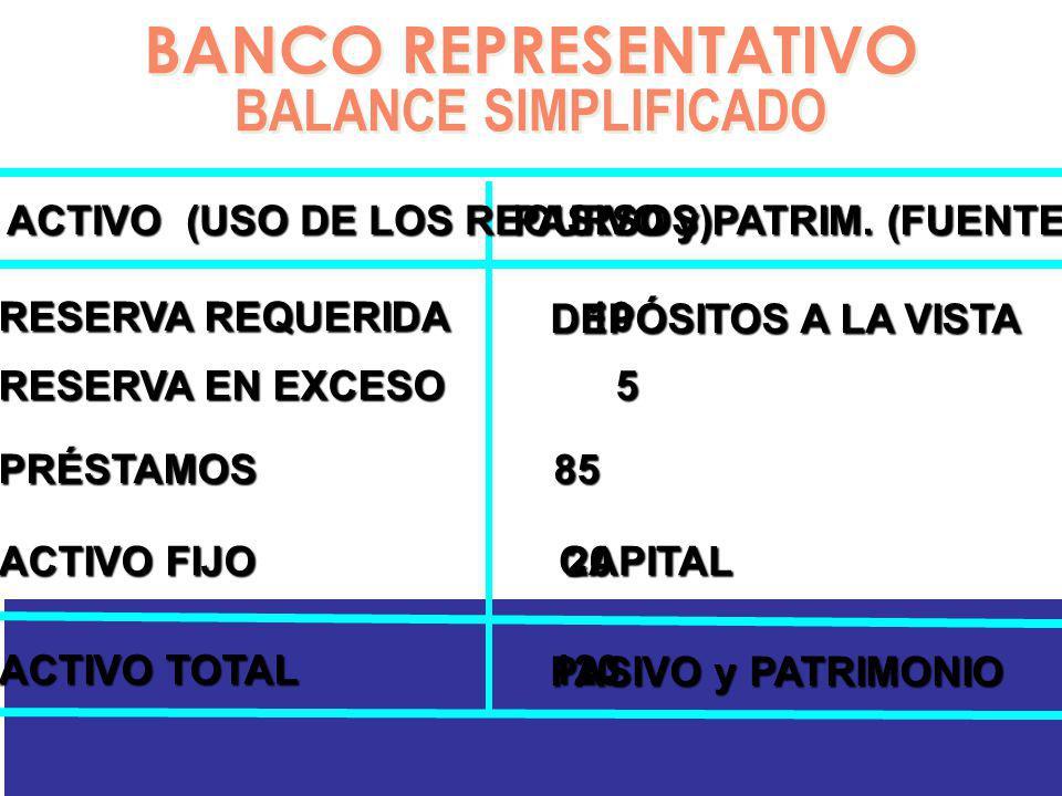 BANCO REPRESENTATIVO BALANCE SIMPLIFICADO ACTIVO (USO DE LOS RECURSOS)