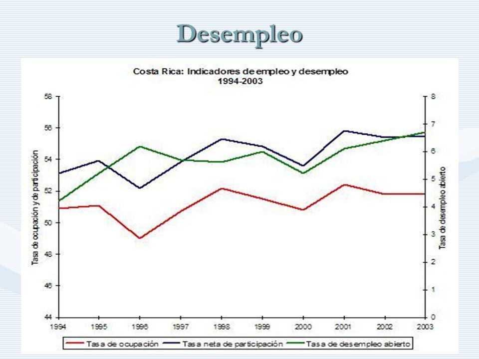 Desempleo http://www.auladeeconomia.com