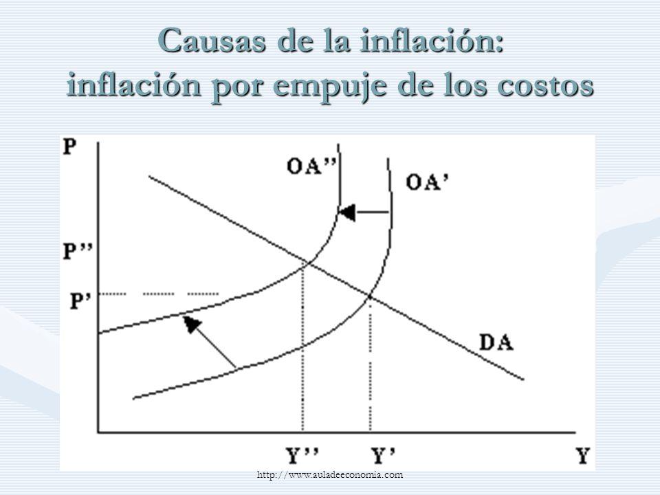 Causas de la inflación: inflación por empuje de los costos