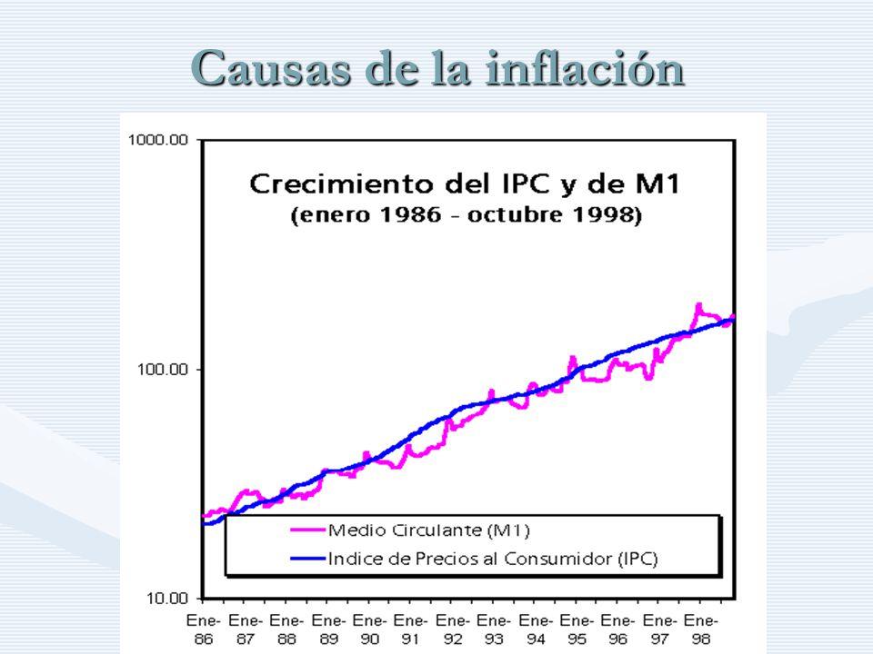 Causas de la inflación http://www.auladeeconomia.com