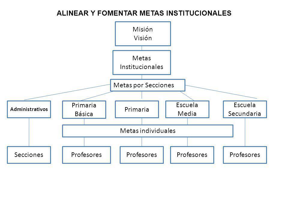 ALINEAR Y FOMENTAR METAS INSTITUCIONALES