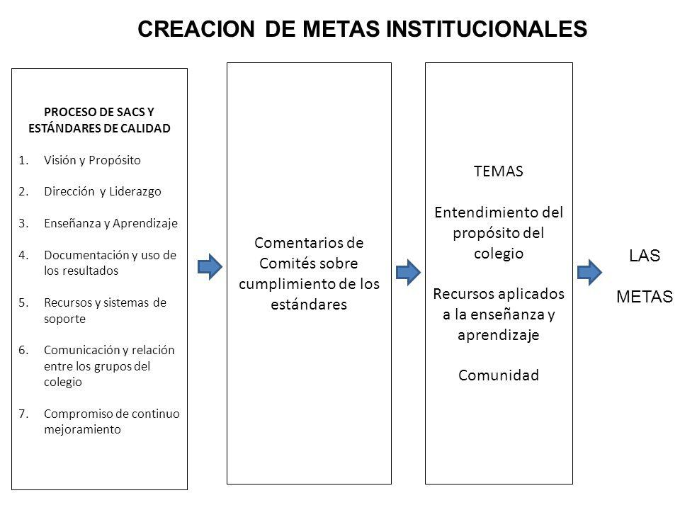CREACION DE METAS INSTITUCIONALES