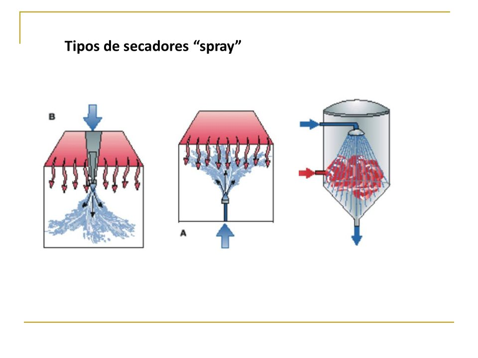 Tipos de secadores spray
