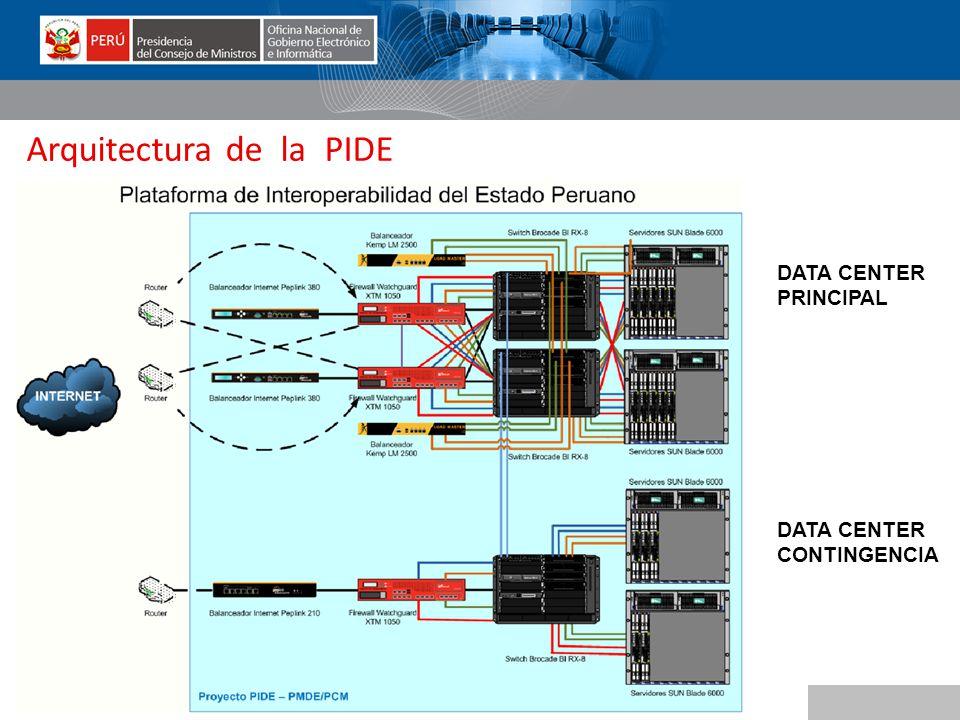 Arquitectura de la PIDE