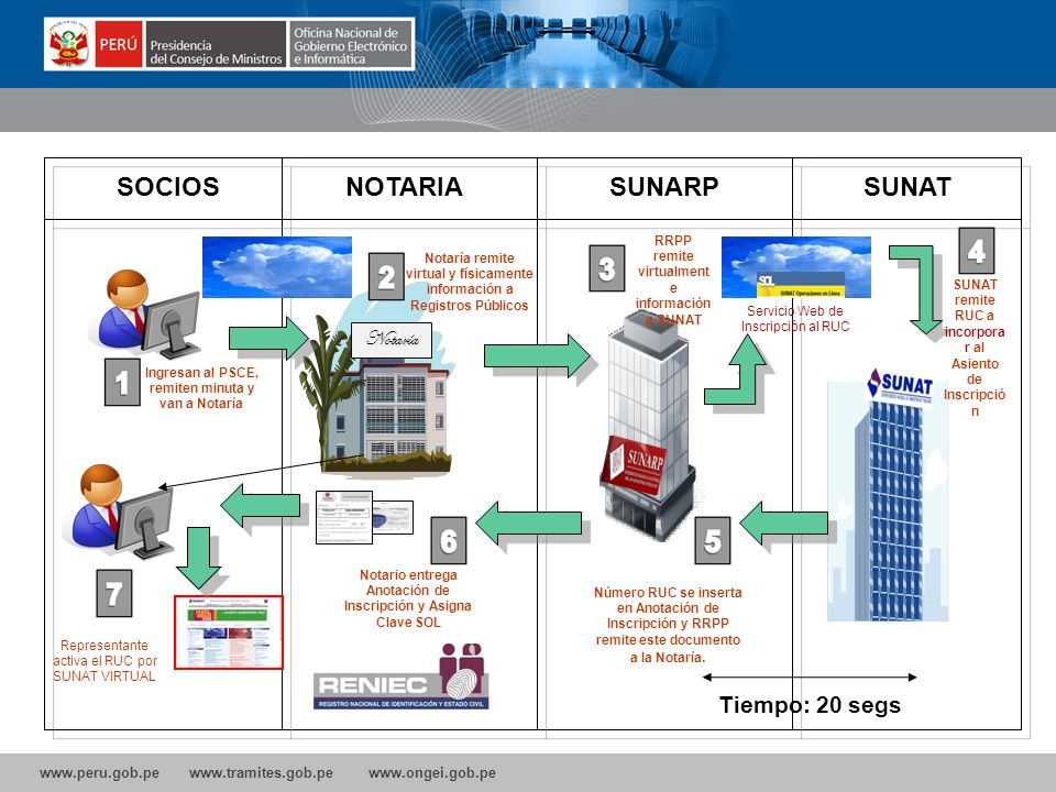 SOCIOS NOTARIA SUNARP SUNAT Tiempo: 20 segs Notaría 17 17 17