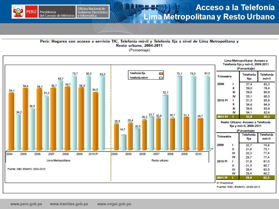 Acceso a la Telefonía Lima Metropolitana y Resto Urbano