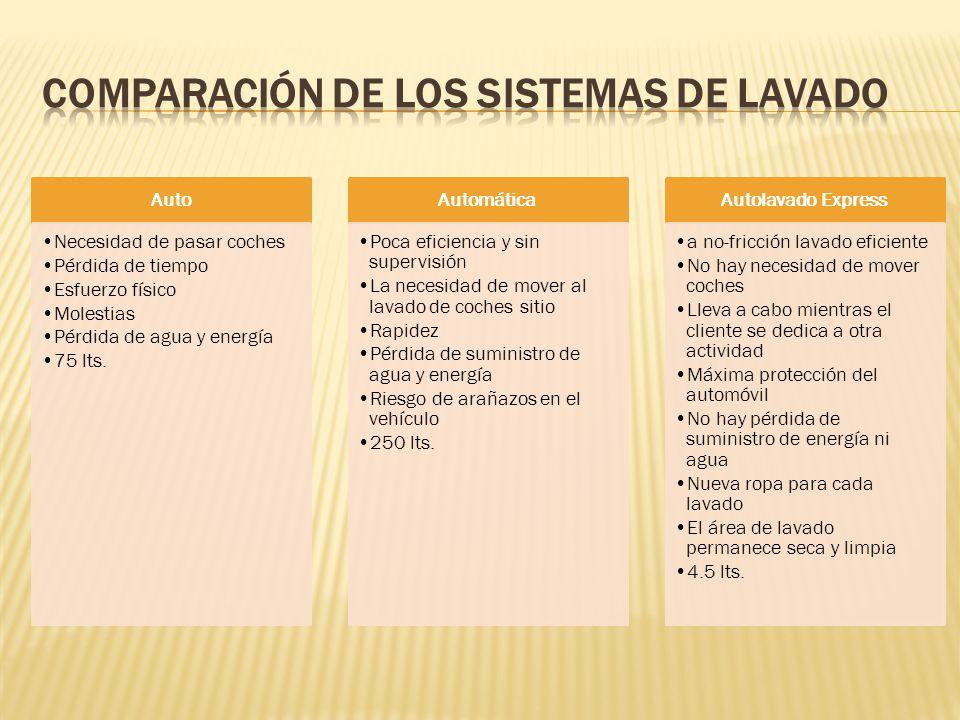 Comparación de los Sistemas de lavado
