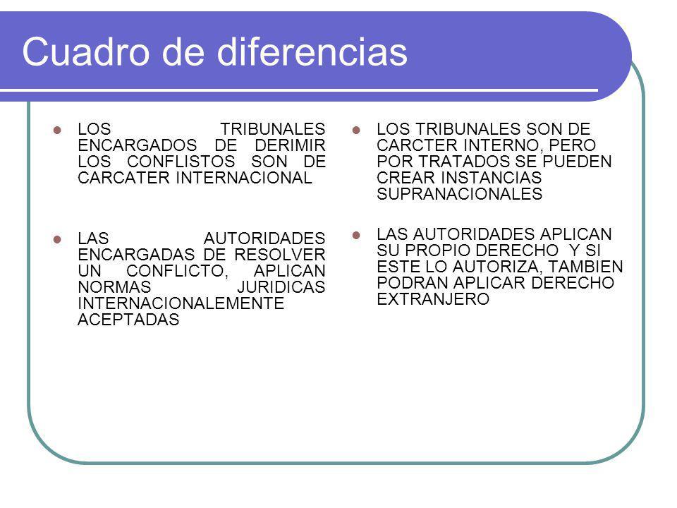 Cuadro de diferencias LOS TRIBUNALES ENCARGADOS DE DERIMIR LOS CONFLISTOS SON DE CARCATER INTERNACIONAL.