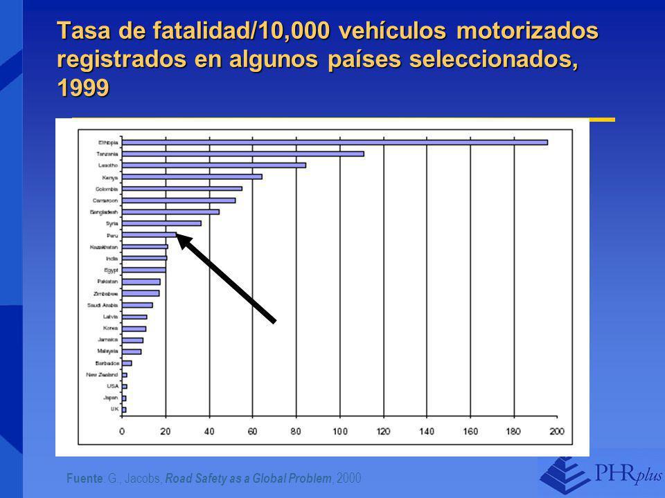 Tasa de fatalidad/10,000 vehículos motorizados registrados en algunos países seleccionados, 1999