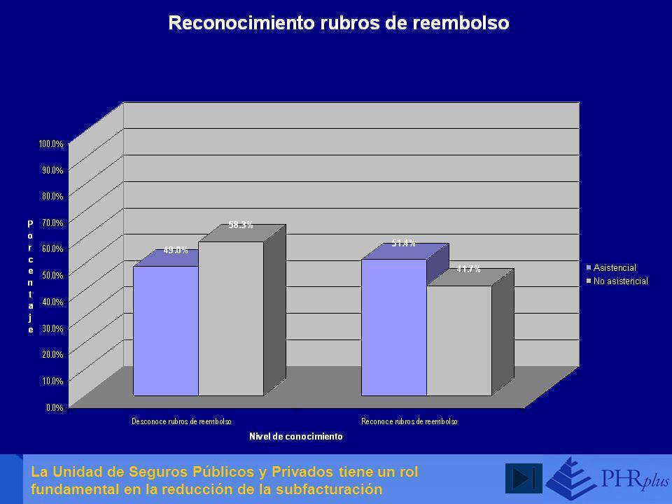 A partir de los ejercicios de codificación se estima que el orden de subregistro es del orden del 60%, sobre todo en los casos en donde hay más consumo de recursos. Las áreas en donde hay más subregistro es