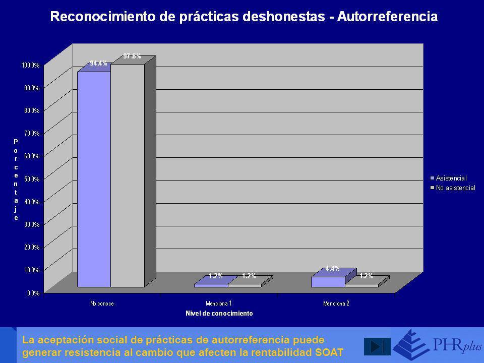La aceptación social de prácticas de autorreferencia puede generar resistencia al cambio que afecten la rentabilidad SOAT