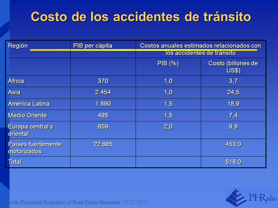 Costo de los accidentes de tránsito